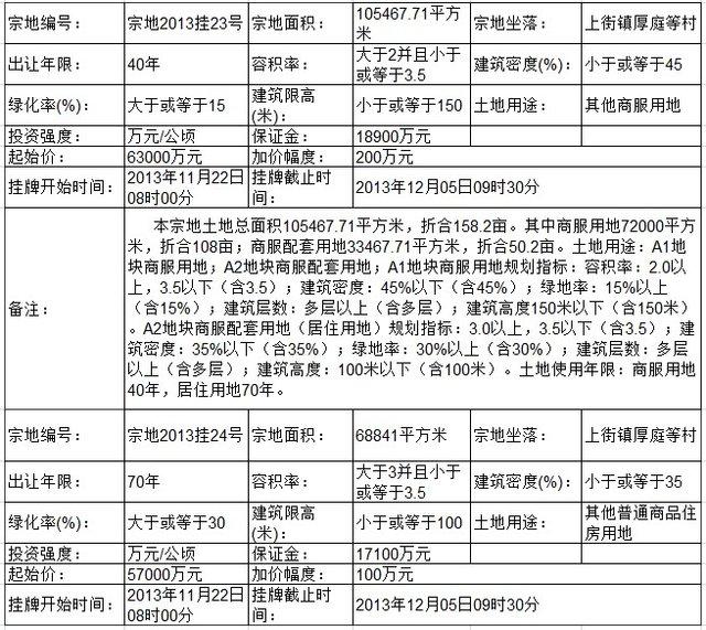 中海地产以39.12亿竞得闽侯宗地2013挂23号-24地块