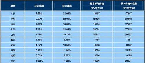 2013年4月十大城市主城区二手住宅价格指数。 图片来源:中国指数研究院
