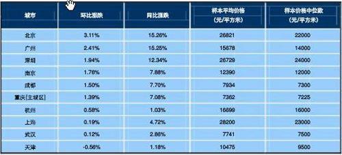 2013年4月十大城市新建住宅价格指数。