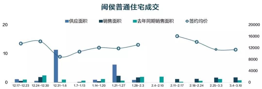 """90%的人看不懂福州楼市""""是涨还是跌"""" 答案竟是…"""