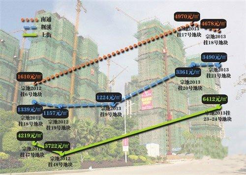 闽侯土地市场年前大爆发 7幅地块成交92亿元