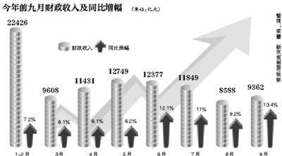 前三季度全国财政收入近10万亿 房地产大幅增长