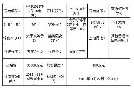 中铁润海置业9.83亿竞得闽侯宗地2013挂17号地块