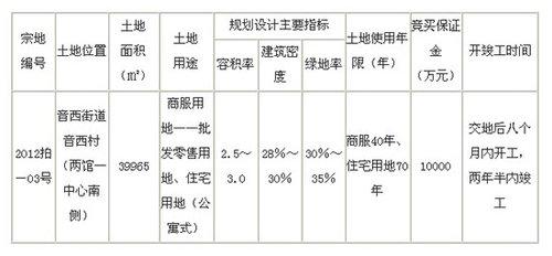 中联集团6.02亿竞得福清两馆一中心南侧一地块