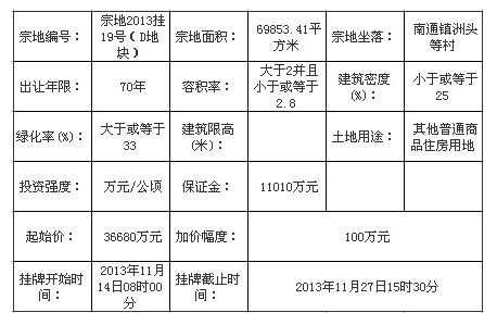 福建联丰地产9.238亿竞得闽侯2013挂19号(D地块)