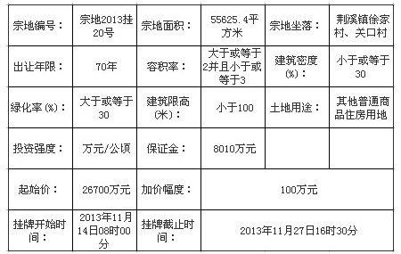 中铁润海置业5.61亿竞得闽侯宗地2013挂20号