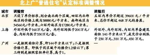 北上广调整普宅认定标准 450万元住房不算豪宅