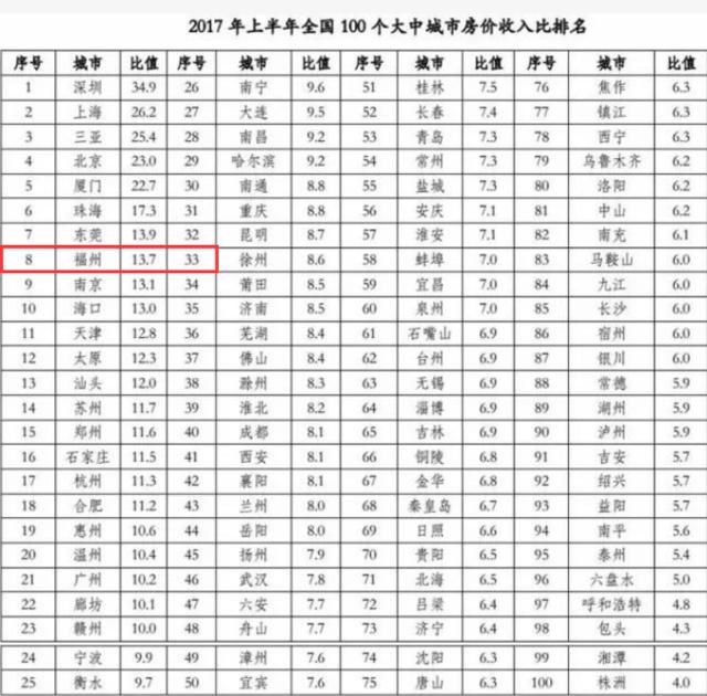 最新房价比数据出炉,福州超合理值2倍成泡沫区
