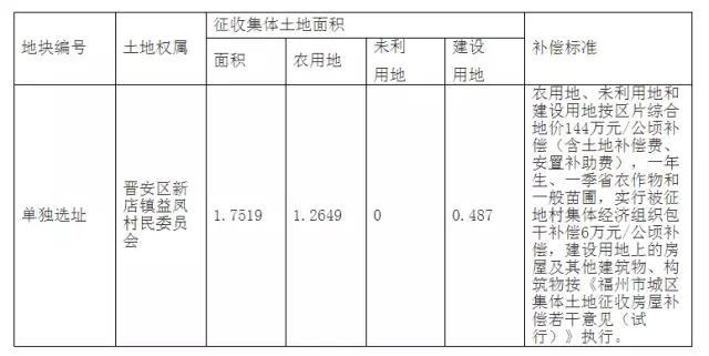 2017-05批次 征地补偿安置方案公告[2017]4-7号