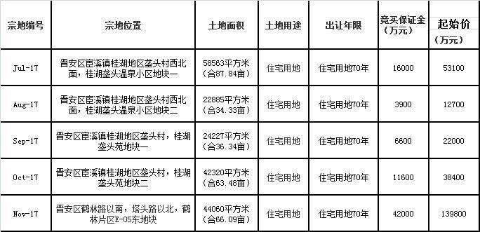 """4.27土拍大战落幕 出现福州今年首例""""熔断"""""""
