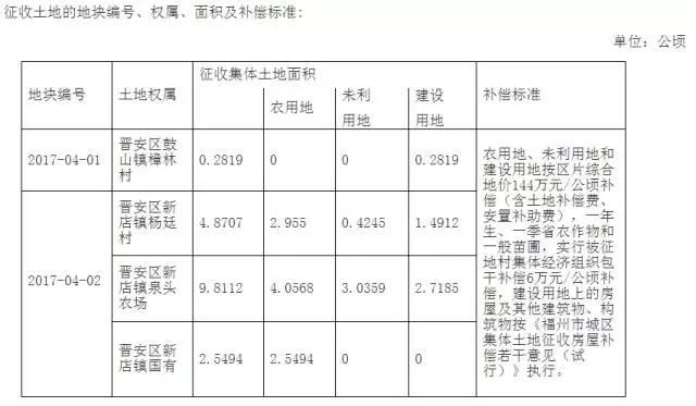 2017-04批次 征地补偿安置方案公告[2017]4-10号
