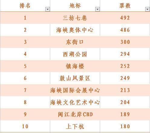 """福州""""十大地标""""Top2—海峡奥体中心"""