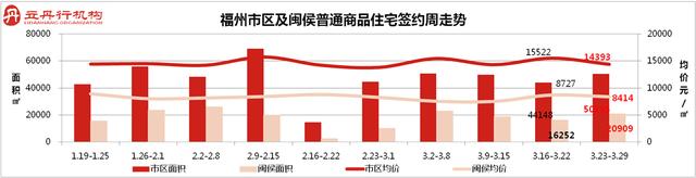 榕市区上周住宅成交455套 面积环比上周上涨14%
