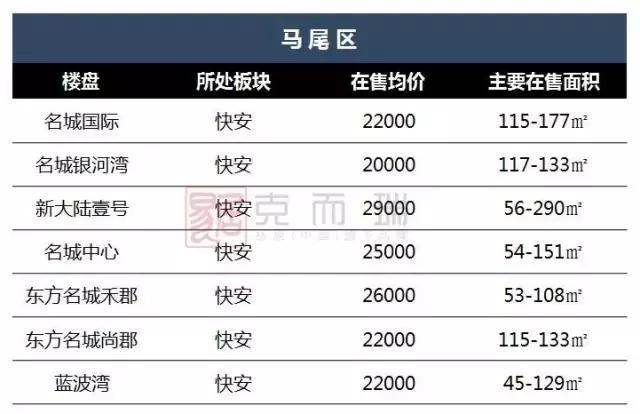 福州新盘再限售限价,8月二手房上涨明显。