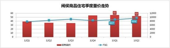 前6月榕房价同比涨3成 市区住宅均价16235/㎡
