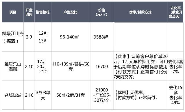 """2019福州开年供应""""凉凉"""" 前两个月仅有11个楼盘"""