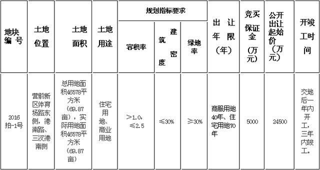 碧桂园2.46亿竞得一商住用地 楼面价2113元/㎡