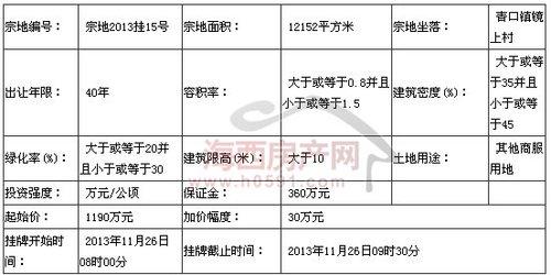 闽侯县2013年第十次挂牌出让国有建设用地使用权