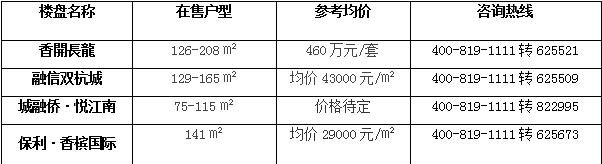 福州四大热门商圈里的热盘 谁是下一个楼市网红?