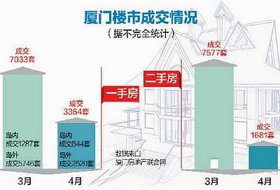 4月份外地购房者绝迹成交量锐减 厦楼市陷低迷