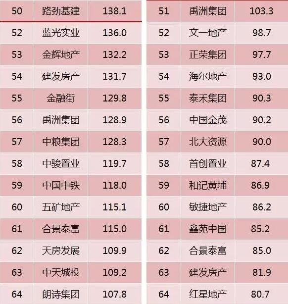 2016年上半年中国房地产企业销售TOP100排行榜