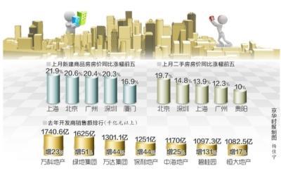 分析称未来房价仍继续上涨 房贷政策或不断收紧