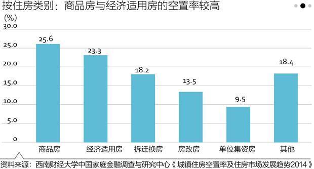 """争议中国住房空置率:22.4%还是""""没法算""""?"""