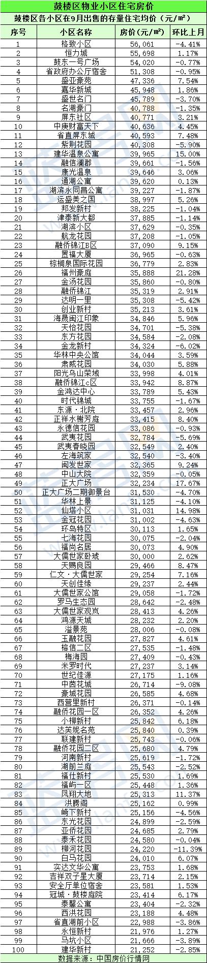 福州二手房均价位居全国第九!附福州475个小区最新房价