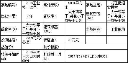 福清将拍卖出让2014工业挂-12号地块使用权