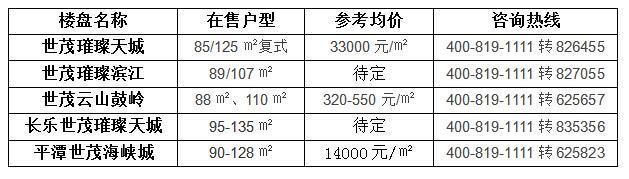 世界第39高!投资超百亿!福州518高楼震撼回归