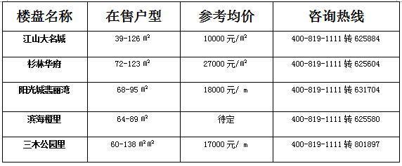 同样面对高房价 据说香港人做的最好