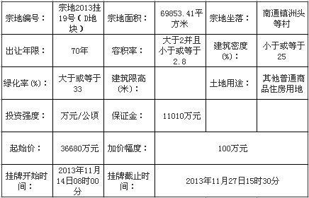 11月14日起闽侯县挂牌出让6幅普通商品住房用地