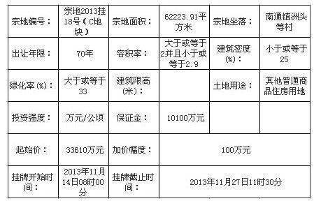 世茂8.441亿竞得闽侯宗地2013挂18号(C地块)