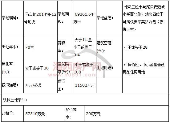 榕马尾国土资源局国有土地[2014]06号使用权拍卖公告