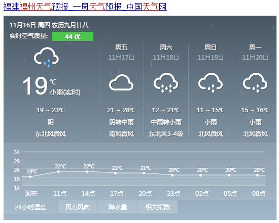 18日起福州气温大跳水 最低气温过程降幅7℃~9℃