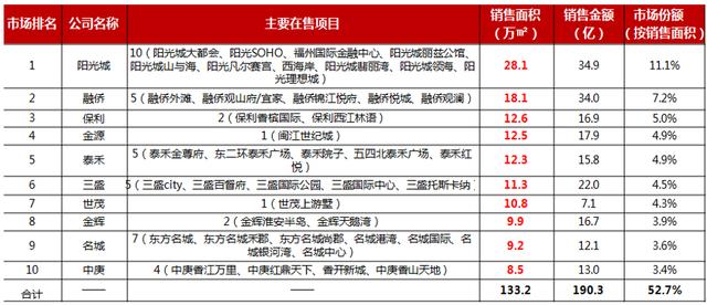 2015福州楼市年中排行榜出炉 阳光城再夺双冠