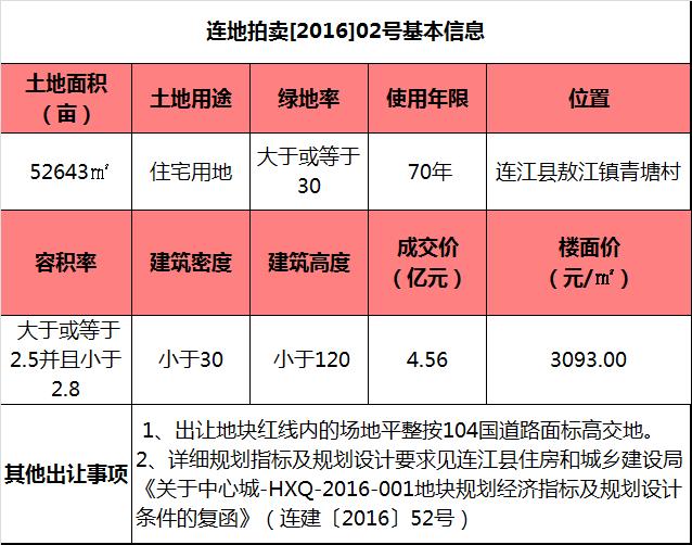建发集团4.56亿摘得连江市区一住宅用地