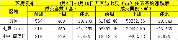 3.4-3.10大福州住宅签约1152套 五区贡献463套