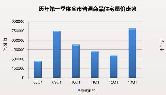 一季度榕楼市量价齐升 疯狂程度堪比09年