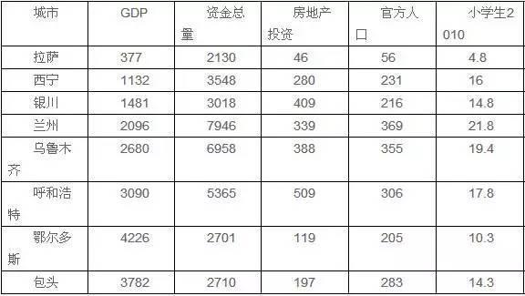 中国房价泡沫最大的10个城市曝光!谁最危险?