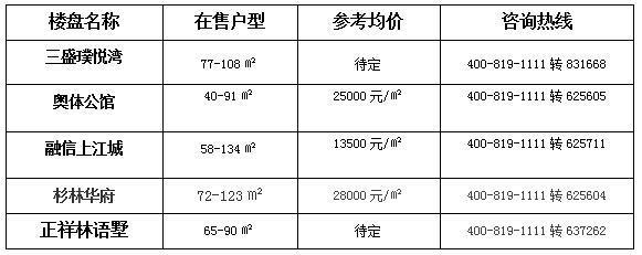 8月房价较去年上涨5425元/㎡ 明年8月房价又将几何?