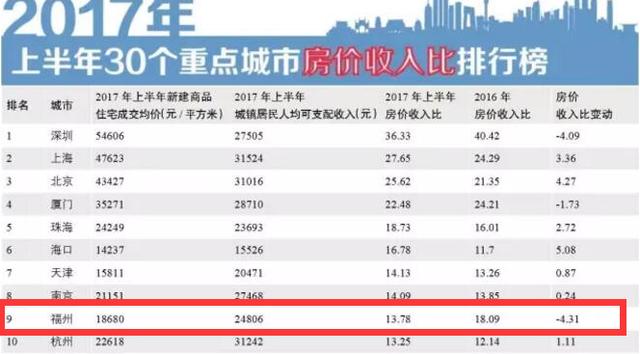 福州房价收入比开始下跌 刚需承受力好转?