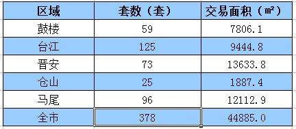 1.28-2.3福州住宅签约378套 环比跌25%