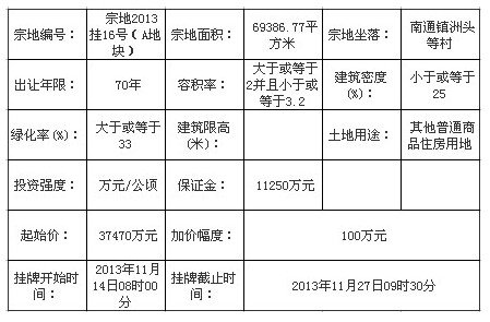 中铁润海置业10.127亿元竞得闽侯南通一地块
