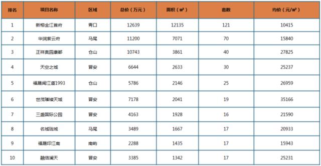 环比下跌4.7%!上周榕市区新房成交均价22782元/㎡