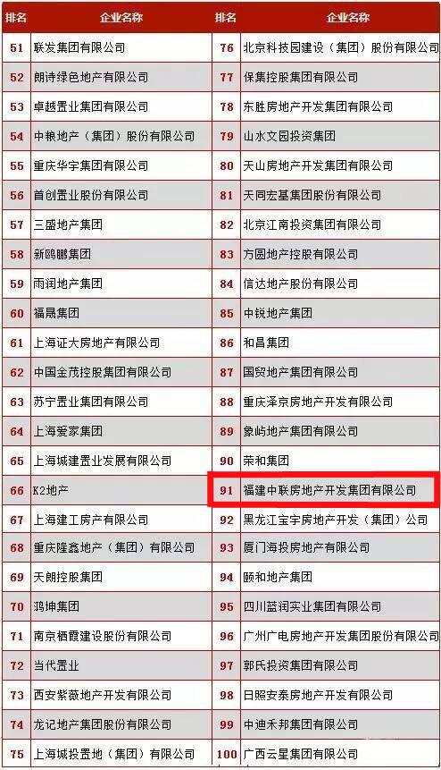 热烈祝贺中联集团荣膺2016中国房地产全国百