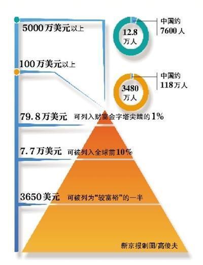 2014财富报告:中国中产阶层占全球三成