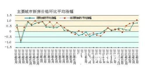 一季度楼市销售飙升 20城库存创17个月新低