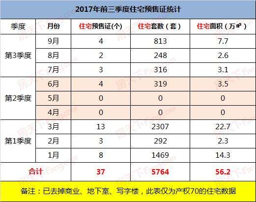 最新数据:2017前三季度福州五区供小于求
