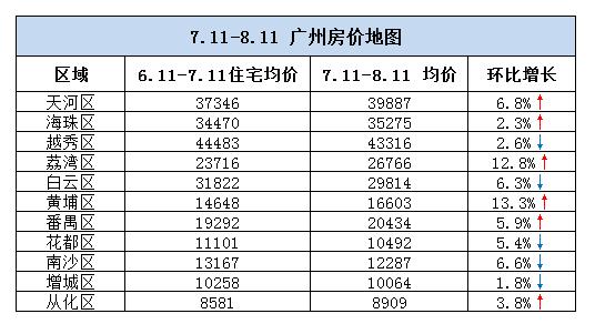广州8月最新房价地图 看看你的工资能买哪儿?
